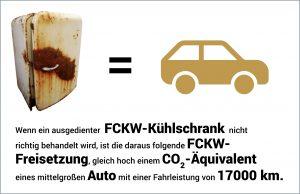 Vergleichsgrafik C02-Belastung Kühlschrank und Auto